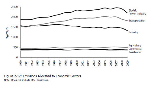 Line chart showing GHG emissions by economic sector