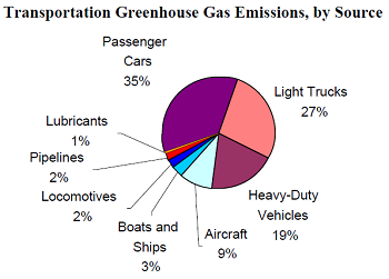 Pie chart showing percentages of GHG emissions by source