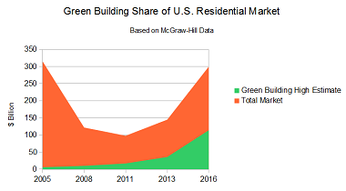McGraw-Hill projections for residential green building