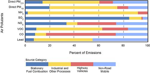 Bar chart showing percentages of various pollutants by source