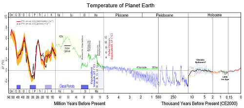 Estimated earth temperatures from 500 million years to present