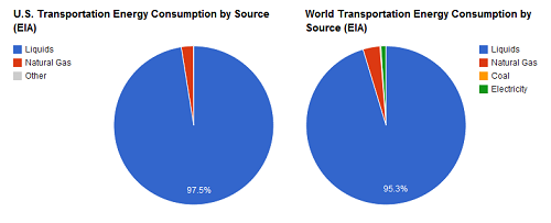 Chart showing US and world energy consumption by energy source