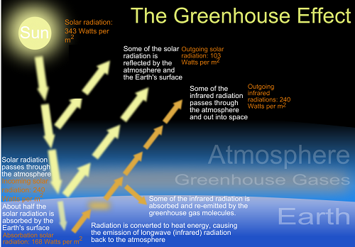using the greenhouse effect the wrong way The greenhouse/atmosphere analogy is much more problematic because most  parts don't work in the same way  the atmosphere is an open system, with heat  energy always escaping to space  three atmospheric gases, water vapour,  carbon dioxide and methane, known as greenhouse gases (ghg.