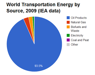 Pie chart showing world transportation energy by source
