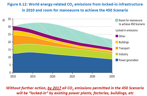 IEA graph showing CO2 emissions through 2035