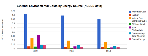 Bar chart showing environmental costs by energy source, 2009, 2025, 2050
