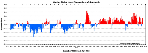 Monthly global temperature anomaly. Credit: University of Alabama at Huntsville.