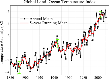 Global surface temperature trend. Credit: NASA.