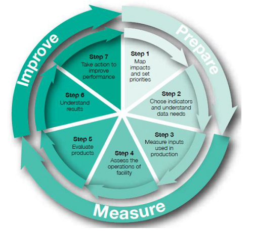 Graphic showing OECD's 7 steps
