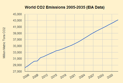 Graph showing CO2 emissions through 2035