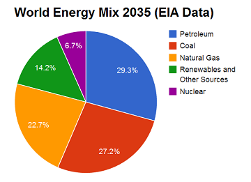 Pie chart showing world energy mix 2035