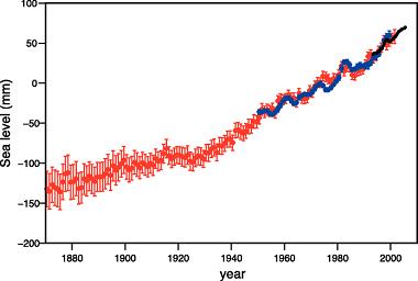 IPCC sea level chart
