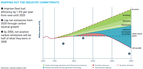 Global airline fuel efficiency commitments. Credit: ATAG.