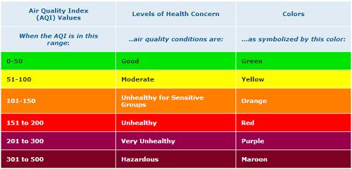 AQI chart. Credit: EPA.