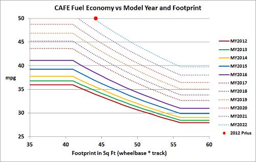 U.S. Corporate Average Fuel Economy (CAFE) standards for coming model years. Credit: James Adcock via Wikimedia Commons.