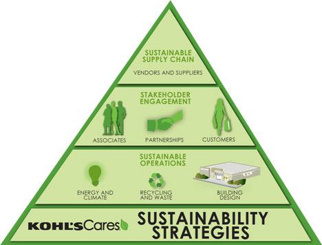Kohls.Sustainability-Pyramid-_2011