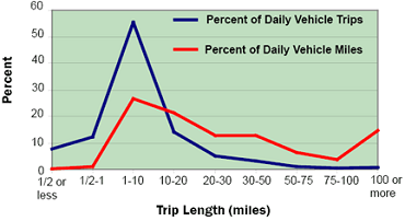 Percent of U.S. household vehicle trips by length of trip. Credit: U.S. Department of Transportation.