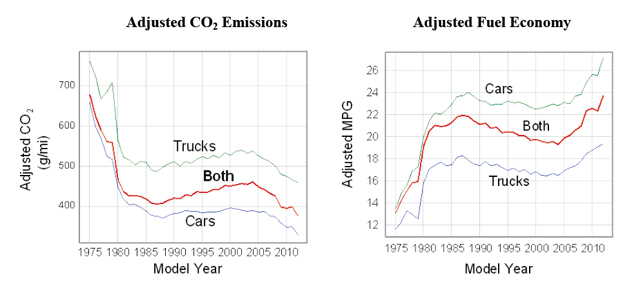 The EPA's fuel efficiency figures mapped and graphed from 1971 to 2012.