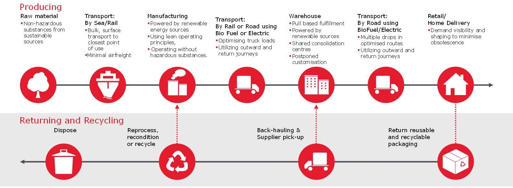 Figure 1: The Environmentally Conscious Supply Chain.