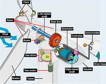 Components of a horizontal-axis wind turbine. Credit: U.S. Department of Energy.