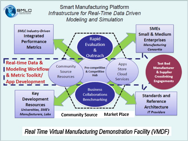 A group called the Smart Manufacturing Coalition, centered in Austin, Tx., won a DOE grant for trying to put together an integrated platform that will help manufacturers' machines talk to each other.