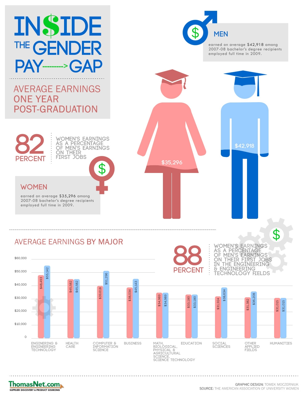 impact of college degree on gender wage gap Women in elite jobs face stubborn pay gap gender disparities in income are greater in many white-collar us professions than blue-collar and don't lend themselves to legislative remedies.