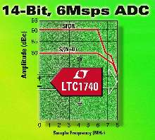 Converter offers 79 db SINAD and 91 dB SFDR.