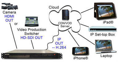 DVEO Receives Order from Large System Integrator for 80 Enterprise Class Streaming Devices