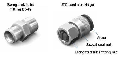 Jacketed Tube Connector eliminates sleeves and sealing tape.