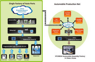 Hyundai Motor Implements ARBOR's TOKIN Series for Production Networking