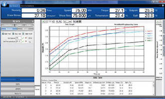 Testing Software controls instrument and test parameters.