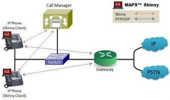 GL Announces Skinny Protocol Emulation and Analysis