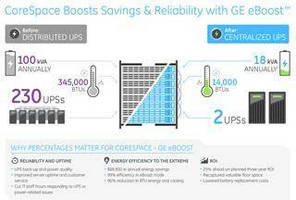 CoreSpace Boosts Energy Savings and Power Reliability in Its Data Center with GE SG Series UPS System