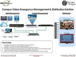 Blonder Tongue and Monroe Electronics Collaborate on Emergency Alert Management Solution - Well-Suited for Campus Type Distribution