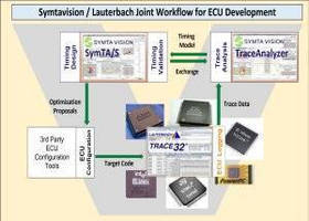 Symtavision and Lauterbach Collaborate on Joint Workflow for Automotive ECU Development