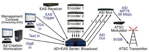 Ad and EAS Playout Server supports splicing and overlays.