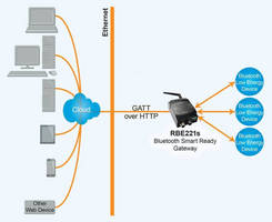 connectBlue® Enables IoT Gateway Feature in Bluetooth Dual-Mode Access Point