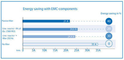 The Best of Both Worlds - Increasing Motor Life and Reducing EMI while Increasing ROI