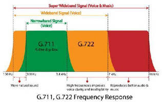 GL Announces G.722 Wideband Audio Codec Support across TDM and VoIP Platforms
