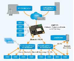 Multiradio System-on-Module supports Linux platform.
