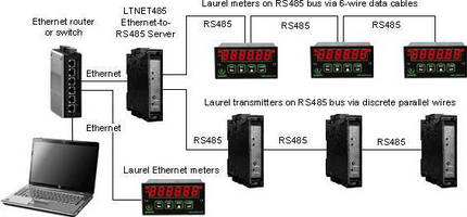 XLog Software Datalogs Meters, Counters and Transmitters on a LAN