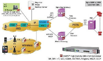 High Density Call Generator targets IP and wireless networks.