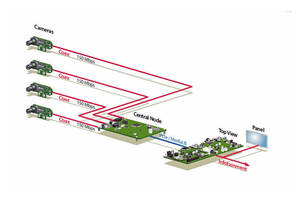 MOST150 Design Enables Streaming Bandwidth Increase