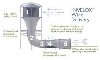 Three-turbine Wind Tower provides near zero downtime.
