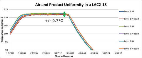 Despatch Announces Uniformity Test Results for LAC2-18 Bench-top Oven Used to Cure Adhesives