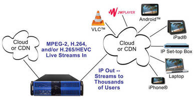 DVEO Takes Over Sales and Tech Support for RealNetworks® Helix Broadcaster Products