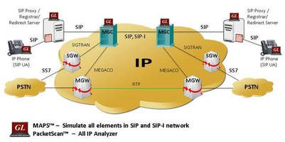 SIP Protocol Test Suite simplifies assessment procedures.