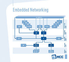 Embedded Networking Stack supports multiple protocols.