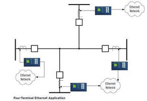 High-Speed Relay leverages 87L-over-Ethernet feature.