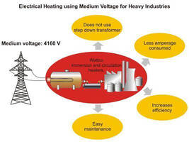 Medium Voltage Solutions for Cost-Effective Electrical Heating in Heavy Industries